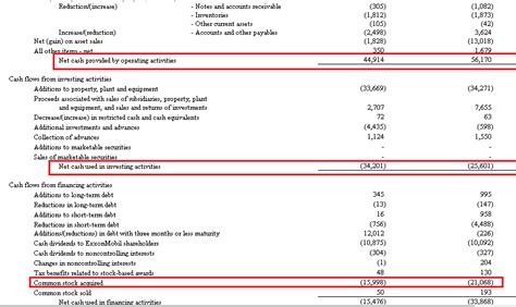 statement of cash flows sections what goes in the investing section of the statement of