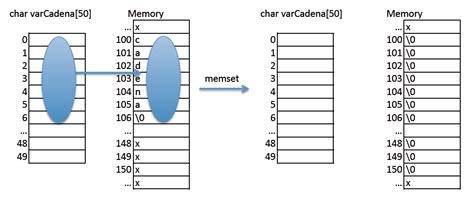 funcion concatenar cadenas en c jp vaciar cadena en c