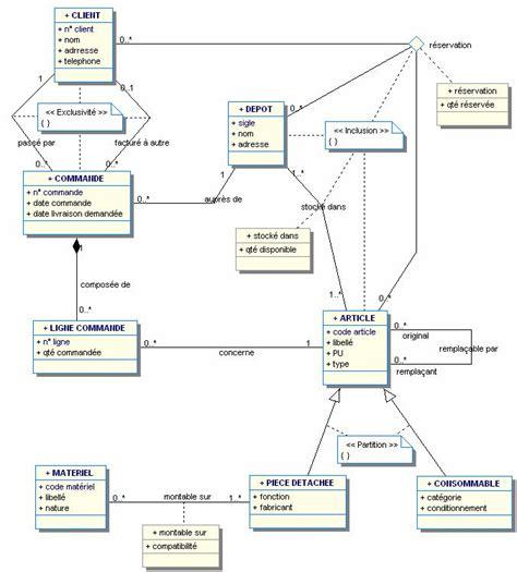 diagramme de classe java en ligne faq merise et modlisation de donnes le club des