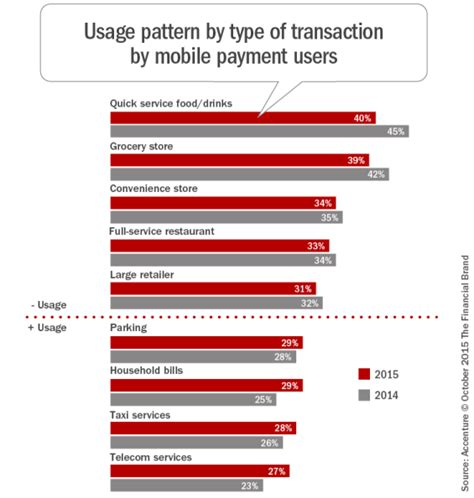 mobile pattern types payments industry we have a problem