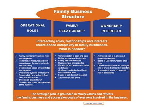 What Is Mba In Family Business by Family Business Strategies Humer Philips