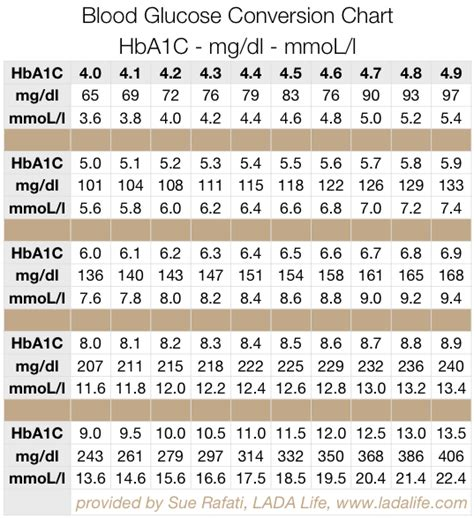 a1c conversion table table glucose conversion diabetes inc