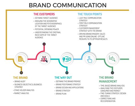 a brand strategist s note brand and communication concepts easily explained with drawings books brand communication sparks india