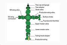 swab valve schlumberger oilfield glossary