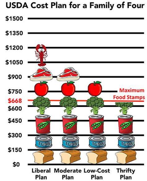 average cost of food food sts the cost of living voices of welfare