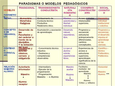 Modelo Curricular Verbal Cognitivo Modelo Pedagogico Constructivista Sandro Torres