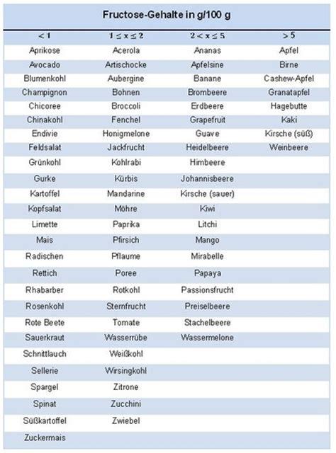 fructoseintoleranz tabelle lci fructosegehalte in nat 252 rlichen lebensmitteln