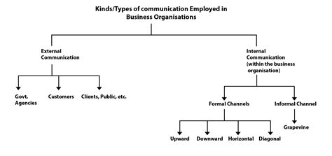 How And Why Organisations Communicate?: External And