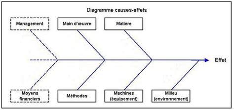 ishikawa diagramme 7m diagramme causes effets ishikawa le de laurin alban