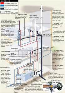 atlanta plumbing plumbing tips winterization info