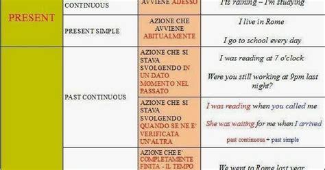 tavola dei verbi inglese ripasso facile tabella verbi inglesi