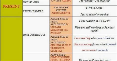 tavola verbi italiano ripasso facile tabella verbi inglesi