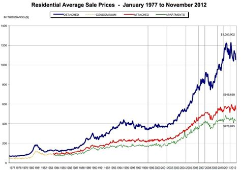 average tattoo prices vancouver vancouver re average price chart nov 2012 vancouver real