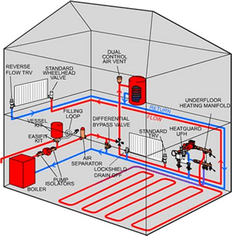 Radiant Plumbing And Heating by Seattle Plumber Seattle Plumbing Hydronic Heating