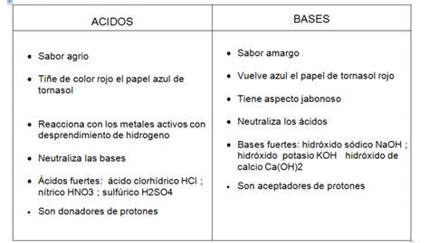 Lista De Colorantes Acidos Y Basicos