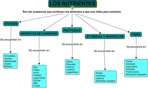 los nutrientesoep