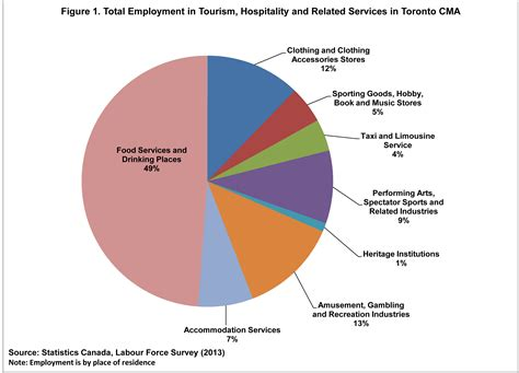Mba Employment Statistics Canada by Tourism City Of Toronto
