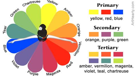 what are tertiary colors here s an explanation with pictures