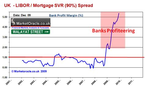 bank bill rate historical libor uk base interest rate spread analysis the