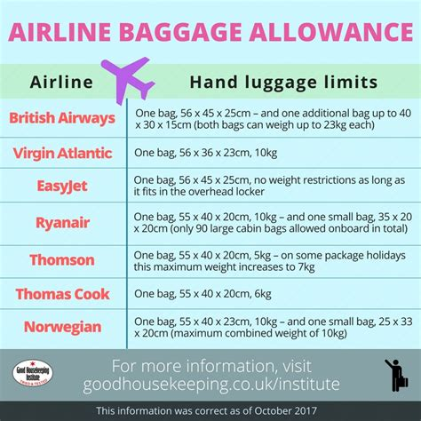airline cabin baggage our guide to airline cabin baggage allowance cabin