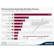 Chart The Countries Importing Most Drones  Statista