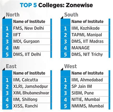 Top 200 Mba Colleges In Usa by India S Best B Schools In 2015