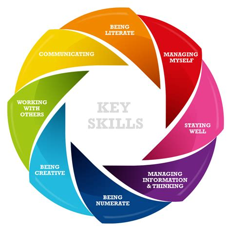 What Does Key Skills Junior Cycle