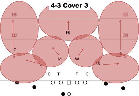 pattern matching defense kentucky football pattern matching basics a sea of blue