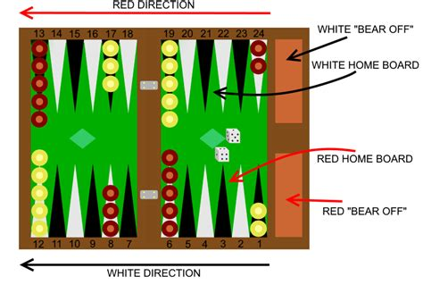 a few backgammon strategies that work