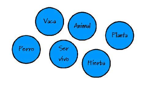 concepto de imagenes sensoriales wikipedia file diagramaconceptual conceptos png wikimedia commons