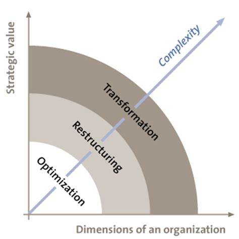 theme transformation definition a closer look at business transformations compact