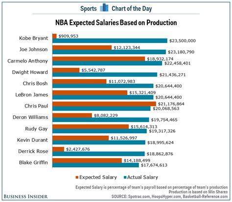 highest paid wnba salary highest paid player in wnba newhairstylesformen2014 com