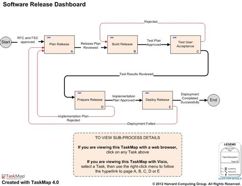 itil release management plan template itil software release management process