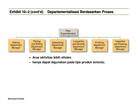 desain dan struktur dalam organisasi manajemen umum struktur dan desain organisasi robbins ppt robbins 9