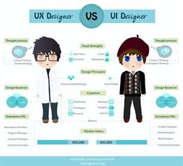 The Difference Between Ui User Interface And Ux User Experience » Ideas Home Design