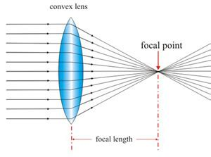 difference between convex and concave lens | convex vs