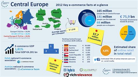 la centrale europea central european ecommerce to grow to 93 3bn