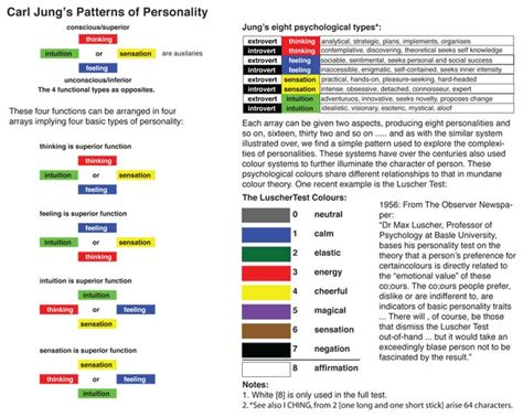 pattern personality test jungian personality types www imgkid com the image kid