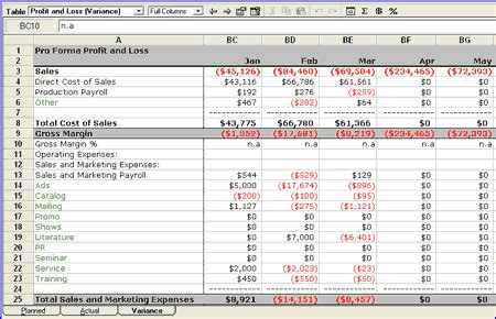 Plan Vs Actual Part 3 Understanding Variance Analysis Bplans Variance Analysis Excel Template