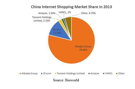 alibaba market the long case for alibaba group alibaba group holding