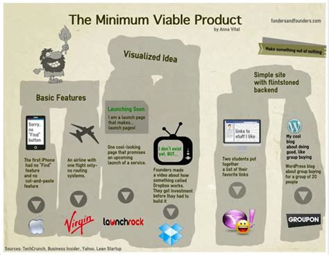 Build A Lean Startup Startitup Minimum Viable Product Template