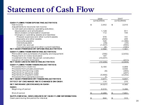 cash flow from operating activities graphic