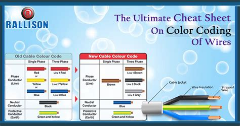 the ultimate sheet on color coding of wires rallison
