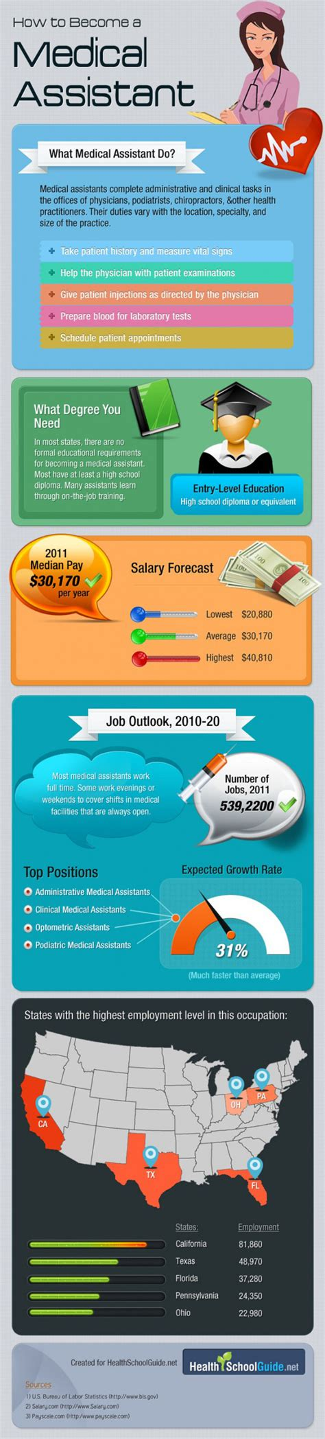 define baconian induction office assistant salary per hour hrfnd