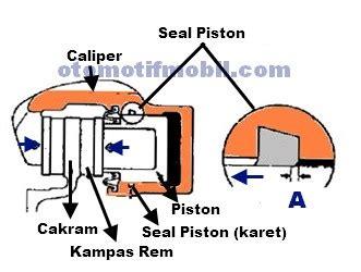 Seal Piston Cakram komponen rem cakram pada mobil