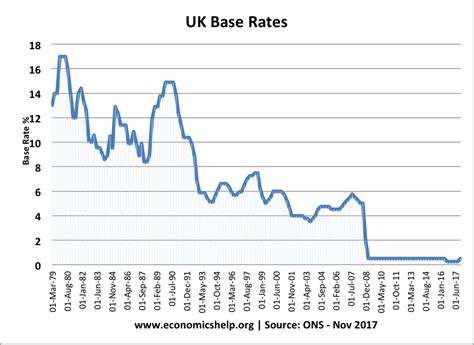 house interest rates uk house price to income ratio and affordability economics help