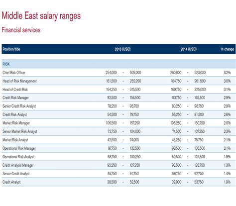 Mba Finance Salary In Uae by How Much Money Do Uae Bankers Make And How Do You Compare
