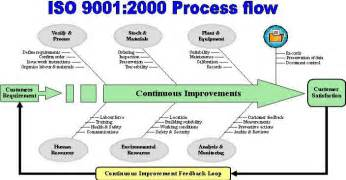 image gallery iso 9001 process