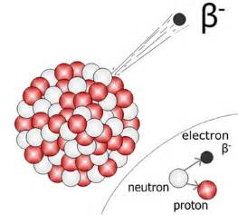 Beta Proton Alpha Beta And Gamma Radioactivity