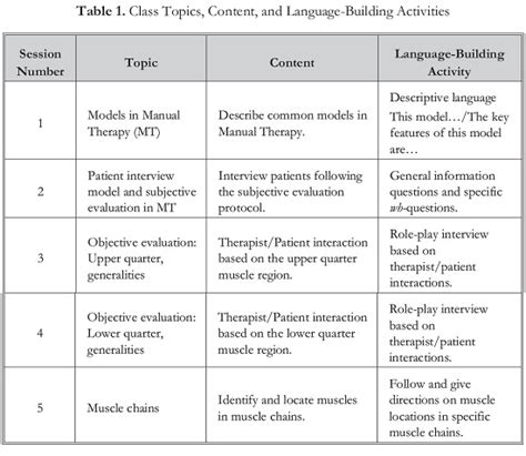 pattern of dialect quiz language building activities and variations in interaction